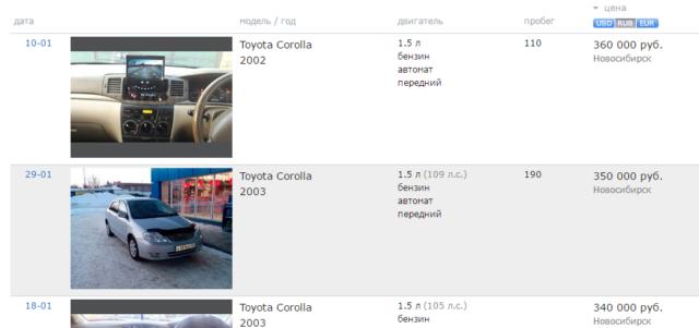 Цены авто, Как правильно купить автомобиль по объявлению
